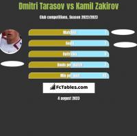 Dmitri Tarasov vs Kamil Zakirov h2h player stats