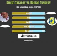 Dmitri Tarasov vs Roman Tugarev h2h player stats
