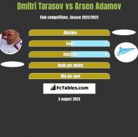 Dmitri Tarasow vs Arsen Adamov h2h player stats