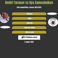 Dmitri Tarasow vs Ilya Samoshnikov h2h player stats