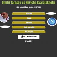 Dmitri Tarasov vs Khvicha Kvaratskhelia h2h player stats