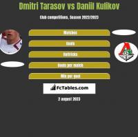 Dmitri Tarasov vs Daniil Kulikov h2h player stats