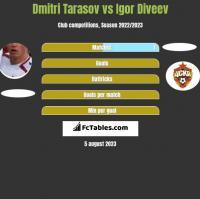 Dmitri Tarasov vs Igor Diveev h2h player stats