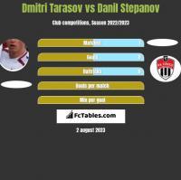 Dmitri Tarasov vs Danil Stepanov h2h player stats