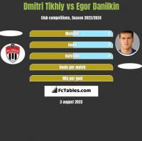 Dmitri Tikhiy vs Egor Danilkin h2h player stats