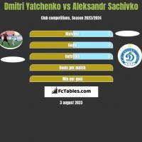 Dmitri Yatchenko vs Aleksandr Sachivko h2h player stats