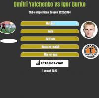 Dmitri Yatchenko vs Igor Burko h2h player stats