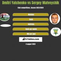 Dmitri Yatchenko vs Sergey Matveychik h2h player stats
