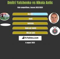 Dmitri Yatchenko vs Nikola Antic h2h player stats