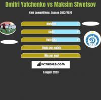 Dmitri Yatchenko vs Maksim Shvetsov h2h player stats
