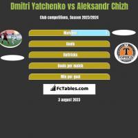 Dmitri Yatchenko vs Aleksandr Chizh h2h player stats