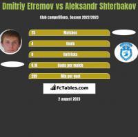 Dmitriy Efremov vs Aleksandr Shterbakov h2h player stats