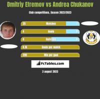 Dmitriy Efremov vs Andrea Chukanov h2h player stats