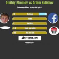 Dmitriy Efremov vs Artem Kulishev h2h player stats