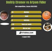 Dmitriy Efremov vs Artyom Fidler h2h player stats