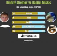 Dmitriy Efremov vs Danijel Miskic h2h player stats