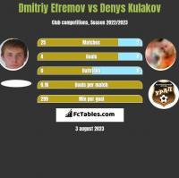 Dmitriy Efremov vs Denys Kulakov h2h player stats