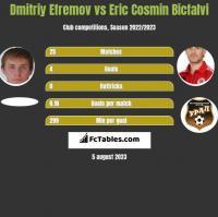 Dmitriy Efremov vs Eric Cosmin Bicfalvi h2h player stats
