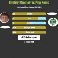 Dmitriy Efremov vs Filip Rogic h2h player stats