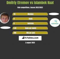 Dmitriy Efremov vs Islambek Kuat h2h player stats