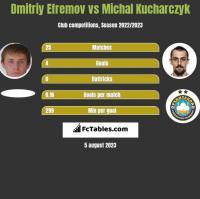 Dmitriy Efremov vs Michal Kucharczyk h2h player stats