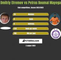 Dmitriy Efremov vs Petrus Boumal Mayega h2h player stats