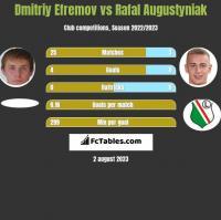 Dmitriy Efremov vs Rafal Augustyniak h2h player stats