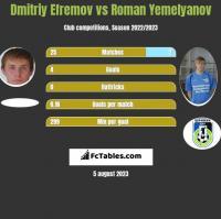 Dmitriy Efremov vs Roman Yemelyanov h2h player stats