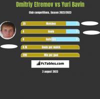 Dmitriy Efremov vs Yuri Bavin h2h player stats