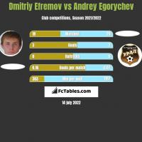 Dmitriy Efremov vs Andrey Egorychev h2h player stats