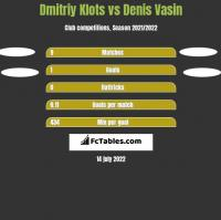 Dmitriy Klots vs Denis Vasin h2h player stats