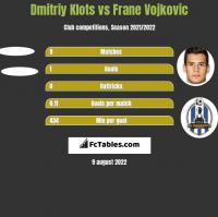Dmitriy Klots vs Frane Vojkovic h2h player stats
