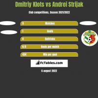 Dmitriy Klots vs Andrei Strijak h2h player stats