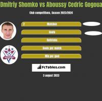 Dmitriy Shomko vs Aboussy Cedric Gogoua h2h player stats