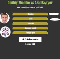 Dmitriy Shomko vs Azat Bayryev h2h player stats