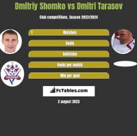 Dmitriy Shomko vs Dmitri Tarasov h2h player stats