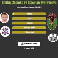 Dmitriy Shomko vs Solomon Kverkveliya h2h player stats