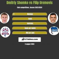 Dmitriy Shomko vs Filip Uremovic h2h player stats