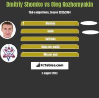 Dmitriy Shomko vs Oleg Kozhemyakin h2h player stats