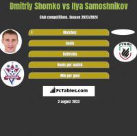 Dmitriy Shomko vs Ilya Samoshnikov h2h player stats
