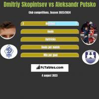 Dmitriy Skopintsev vs Aleksandr Putsko h2h player stats