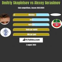 Dmitriy Skopintsev vs Alexey Gerasimov h2h player stats