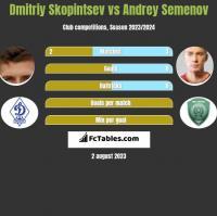 Dmitriy Skopintsev vs Andriej Siemionow h2h player stats