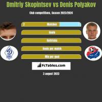 Dmitriy Skopintsev vs Denis Polyakov h2h player stats
