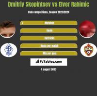 Dmitriy Skopintsev vs Elver Rahimic h2h player stats