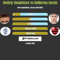Dmitriy Skopintsev vs Guillermo Varela h2h player stats