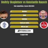 Dmitriy Skopintsev vs Konstantin Rausch h2h player stats