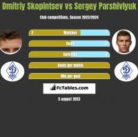 Dmitriy Skopintsev vs Sergey Parshivlyuk h2h player stats