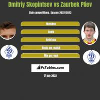 Dmitriy Skopintsev vs Zaurbek Pliev h2h player stats
