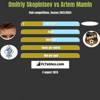 Dmitriy Skopintsev vs Artem Mamin h2h player stats